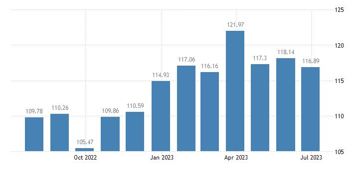 belgium harmonised idx of consumer prices hicp breakfast cereals eurostat data