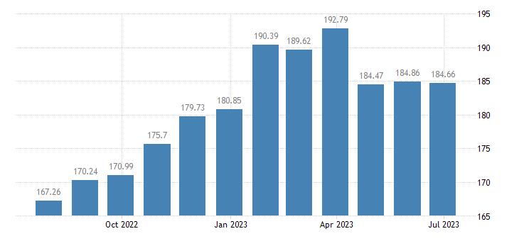 belgium harmonised idx of consumer prices hicp butter eurostat data
