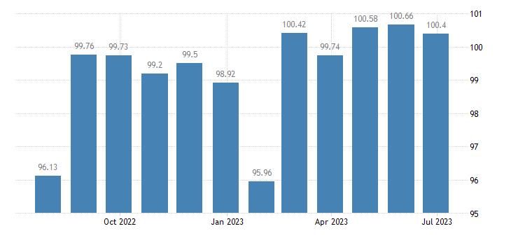 belgium harmonised idx of consumer prices hicp cameras eurostat data