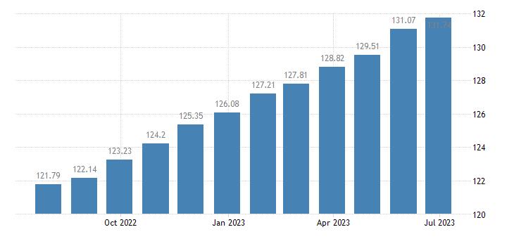 belgium harmonised idx of consumer prices hicp catering services eurostat data