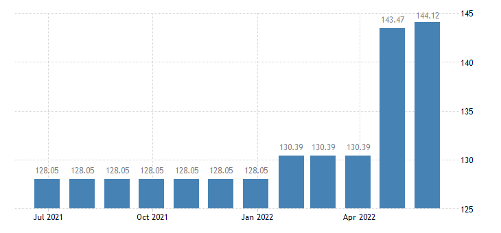 belgium harmonised idx of consumer prices hicp charges by banks post offices eurostat data