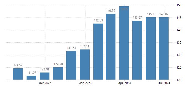 belgium harmonised idx of consumer prices hicp cheese curd eurostat data