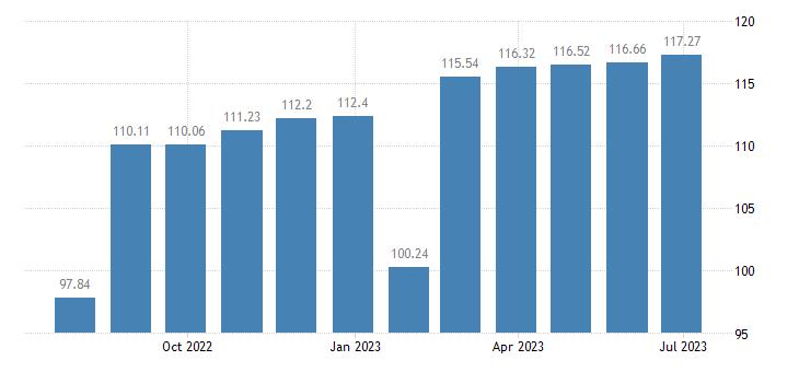 belgium harmonised idx of consumer prices hicp cleaning equipment eurostat data