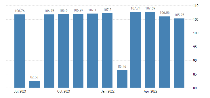belgium harmonised idx of consumer prices hicp clothing eurostat data
