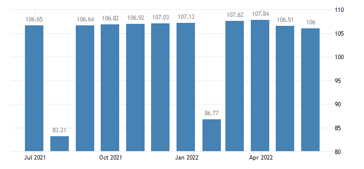belgium harmonised idx of consumer prices hicp clothing footwear eurostat data