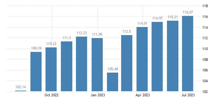 belgium harmonised idx of consumer prices hicp clothing materials eurostat data