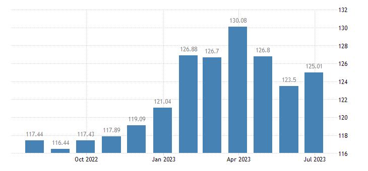 belgium harmonised idx of consumer prices hicp coffee eurostat data