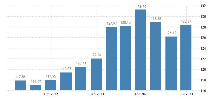 belgium harmonised idx of consumer prices hicp coffee tea cocoa eurostat data