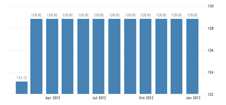 belgium harmonised idx of consumer prices hicp combined passenger transport eurostat data