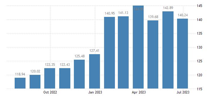belgium harmonised idx of consumer prices hicp crisps eurostat data