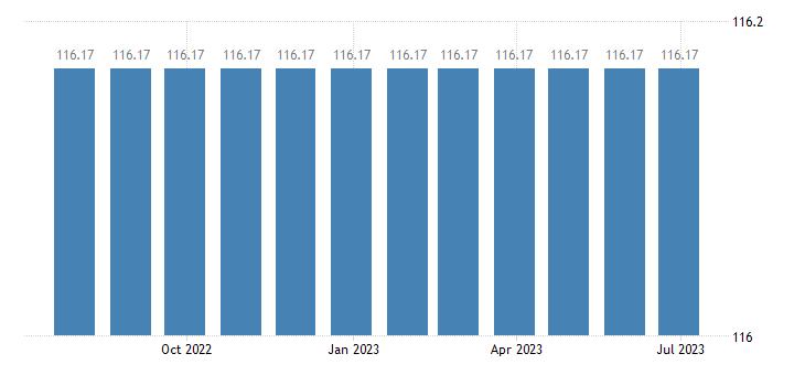 belgium harmonised idx of consumer prices hicp dental services eurostat data