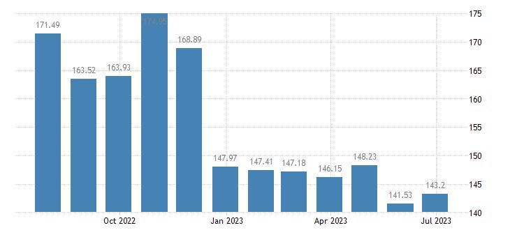 belgium harmonised idx of consumer prices hicp diesel eurostat data
