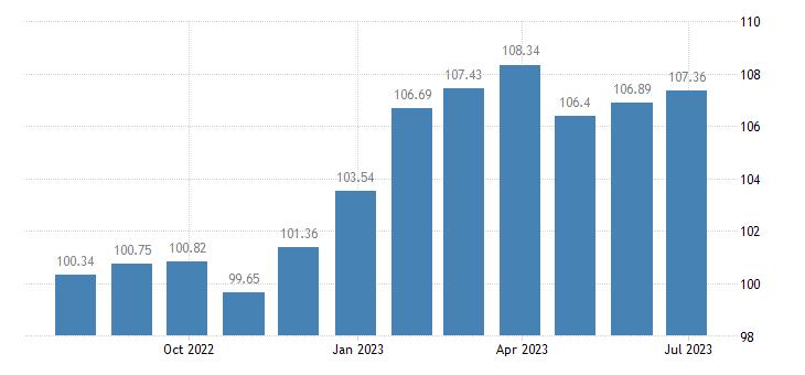 belgium harmonised idx of consumer prices hicp dried fruit nuts eurostat data