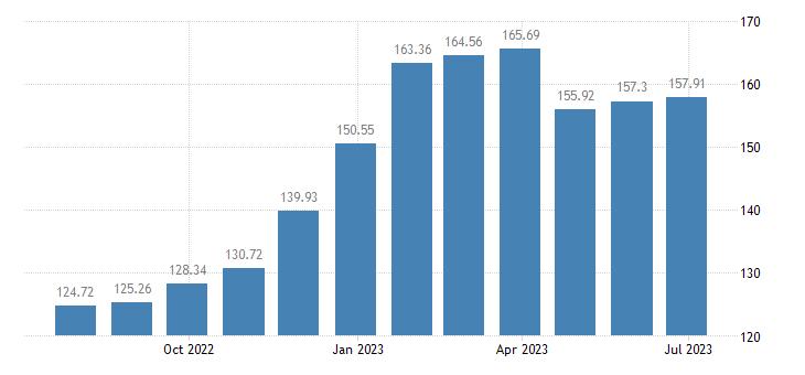 belgium harmonised idx of consumer prices hicp eggs eurostat data
