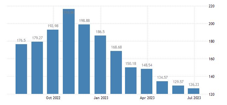 belgium harmonised idx of consumer prices hicp energy seasonal food eurostat data
