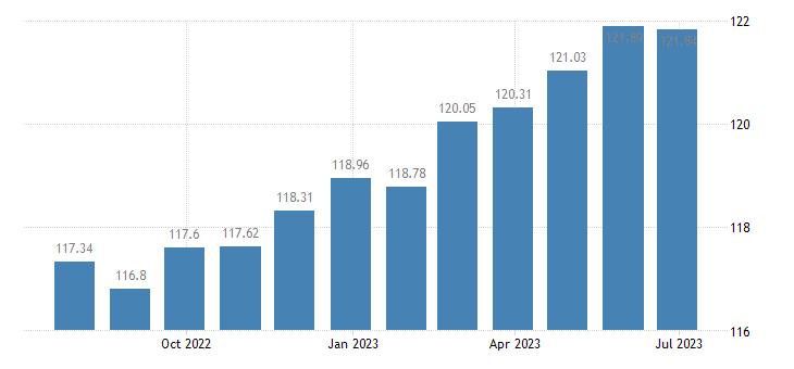 belgium harmonised idx of consumer prices hicp fiction books eurostat data