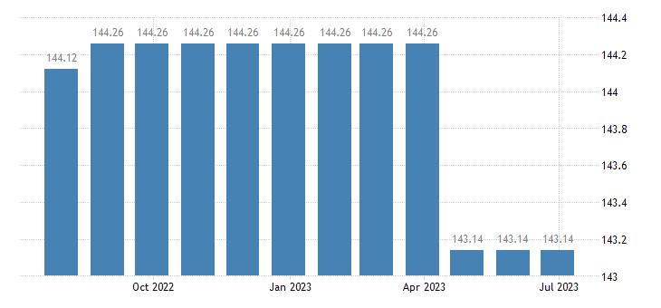 belgium harmonised idx of consumer prices hicp financial services n e c eurostat data