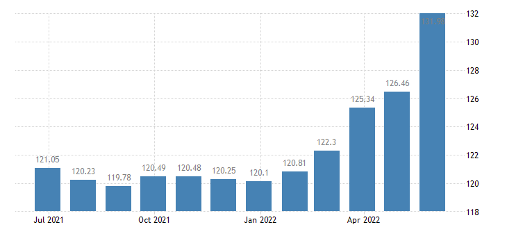 belgium harmonised idx of consumer prices hicp fish seafood eurostat data