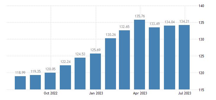 belgium harmonised idx of consumer prices hicp food non alcoholic beverages eurostat data