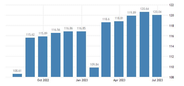 belgium harmonised idx of consumer prices hicp food processing appliances eurostat data
