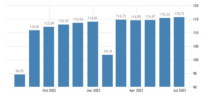 belgium harmonised idx of consumer prices hicp footwear eurostat data