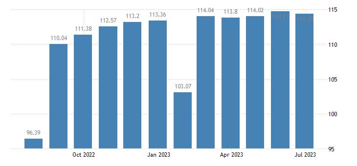 belgium harmonised idx of consumer prices hicp footwear for men eurostat data