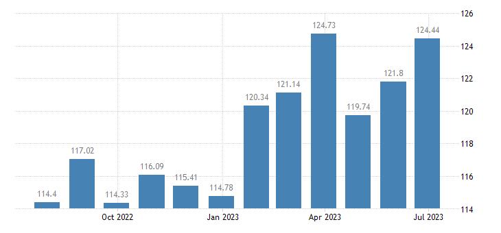 belgium harmonised idx of consumer prices hicp fortified wines eurostat data
