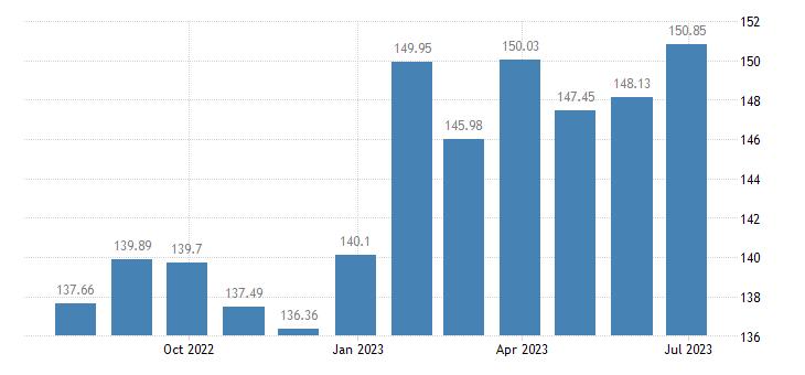 belgium harmonised idx of consumer prices hicp fresh or chilled fish eurostat data