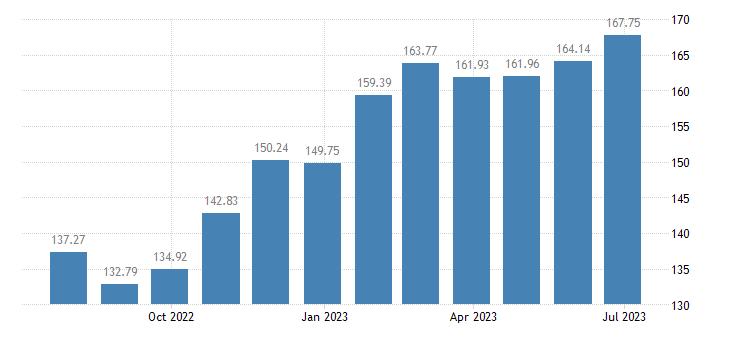 belgium harmonised idx of consumer prices hicp frozen fish eurostat data