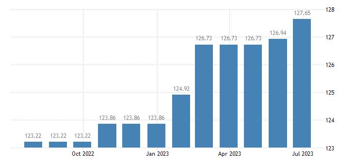 belgium harmonised idx of consumer prices hicp fully administered prices eurostat data