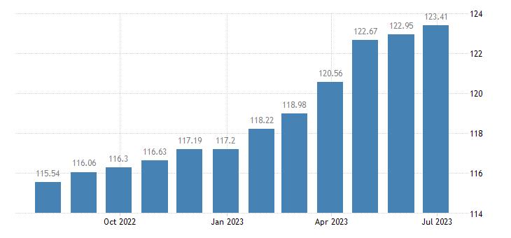 belgium harmonised idx of consumer prices hicp funeral services eurostat data