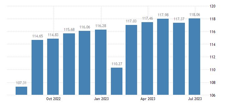 belgium harmonised idx of consumer prices hicp furnishings fabrics curtains eurostat data
