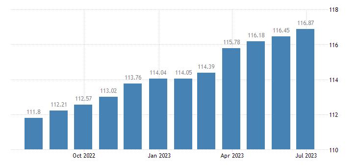 belgium harmonised idx of consumer prices hicp furniture furnishings eurostat data