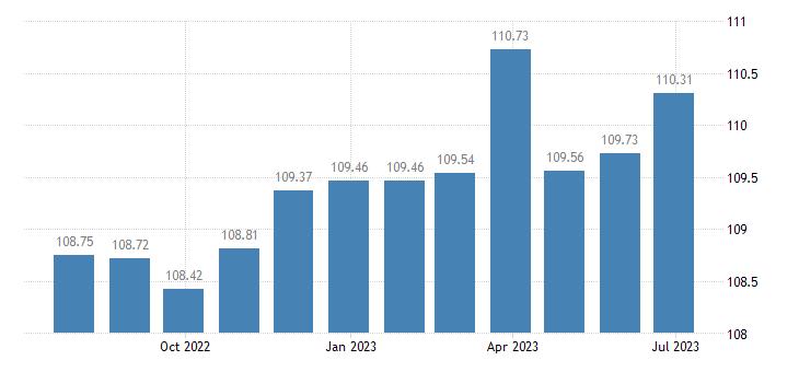 belgium harmonised idx of consumer prices hicp garden furniture eurostat data