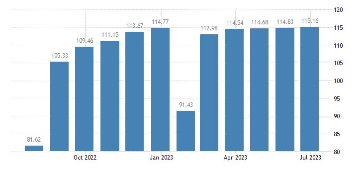 belgium harmonised idx of consumer prices hicp garments eurostat data