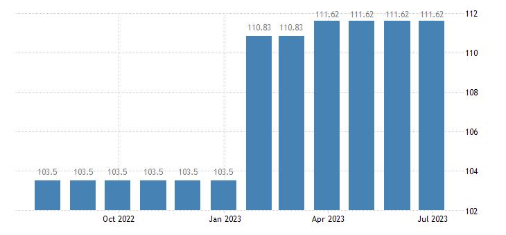 belgium harmonised idx of consumer prices hicp general practice eurostat data