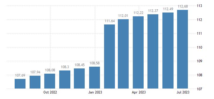 belgium harmonised idx of consumer prices hicp health eurostat data