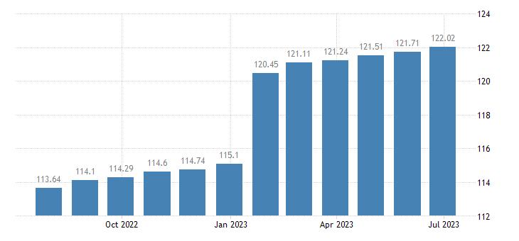 belgium harmonised idx of consumer prices hicp hospital services eurostat data