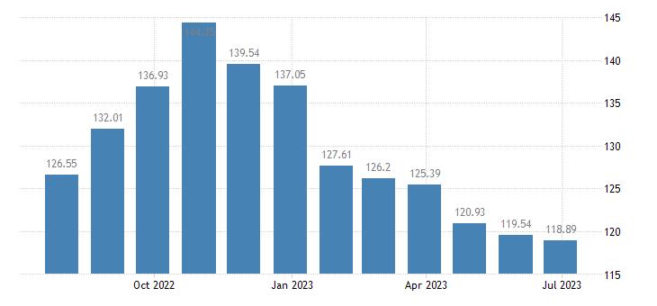 belgium harmonised idx of consumer prices hicp industrial goods eurostat data