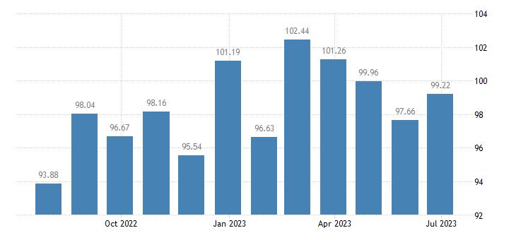 belgium harmonised idx of consumer prices hicp information processing equipment eurostat data