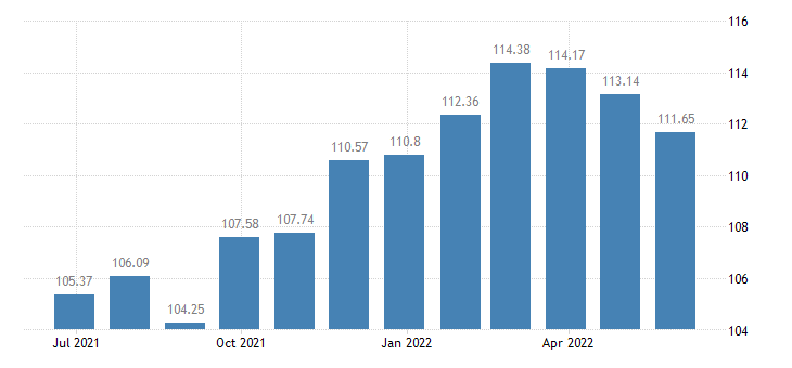 belgium harmonised idx of consumer prices hicp jams marmalades honey eurostat data