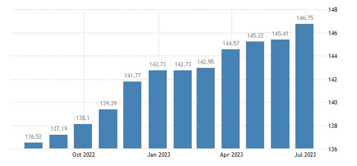 belgium harmonised idx of consumer prices hicp jewellery eurostat data