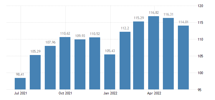belgium harmonised idx of consumer prices hicp lager beer eurostat data