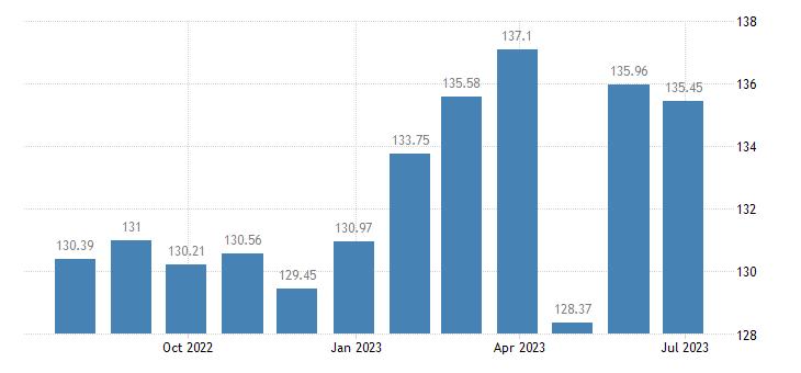 belgium harmonised idx of consumer prices hicp lamb goat eurostat data