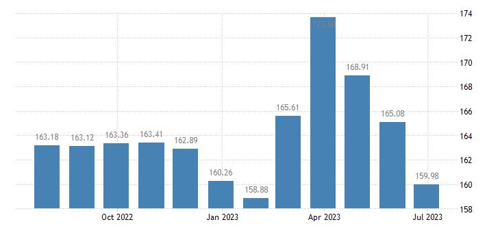 belgium harmonised idx of consumer prices hicp liquefied hydrocarbons butane propane etc eurostat data