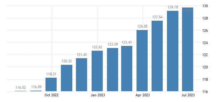 belgium harmonised idx of consumer prices hicp lubricants eurostat data