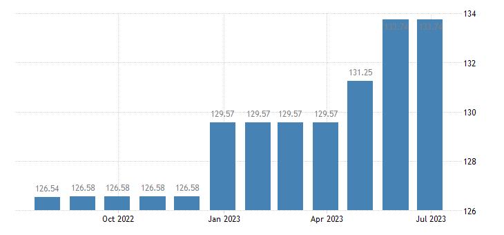 belgium harmonised idx of consumer prices hicp magazines periodicals eurostat data