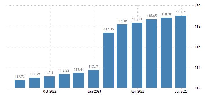belgium harmonised idx of consumer prices hicp mainly administered prices eurostat data