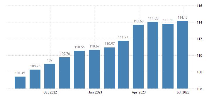 belgium harmonised idx of consumer prices hicp major tools equipment eurostat data