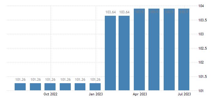 belgium harmonised idx of consumer prices hicp medical services eurostat data